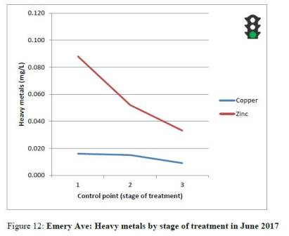 Emery Ave raingarden monitoring Heavy Metals result June 2017