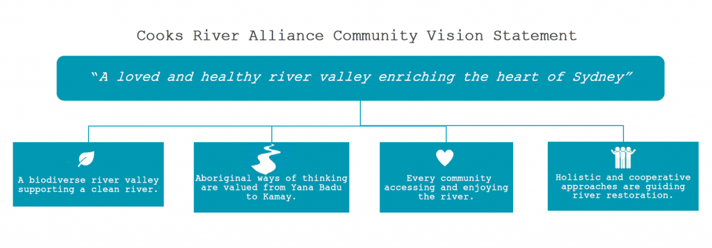 "Cooks River Community Vision Statement: ""A loved and healthy river valley enriching the heart of Sydney"" 