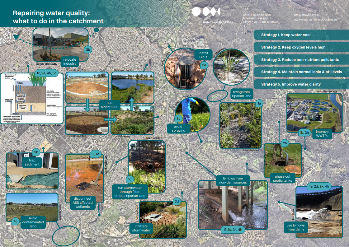 How to repair water quality via works in the catchment - CRC for WSC